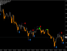 Day Trading Entry Points Pro Indicator