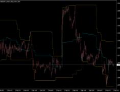 Donchian Channel MTF Indicator