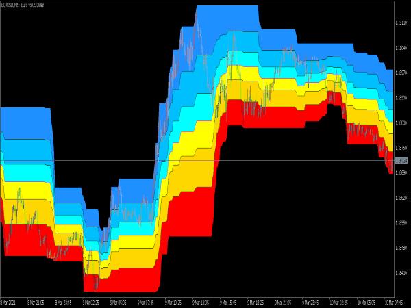 Donchian Fibonacci Channel Indicator for MT5