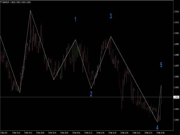 Elliott Wave Count Indicator for MT4