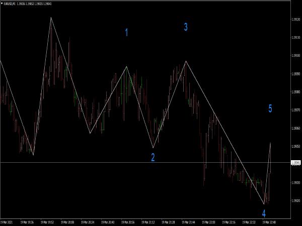 Elliott Wave Count Indicator