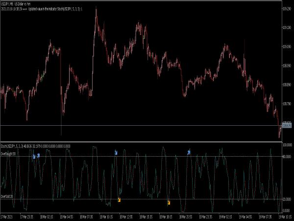 Engulfing Stochastic Indicator for MT5
