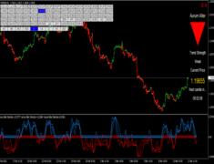 Aurum Alter Indicator & Strategy