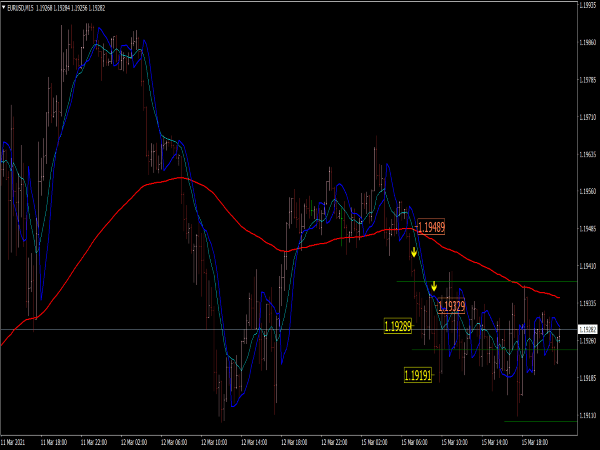FX Rubicon Indicator for MT4