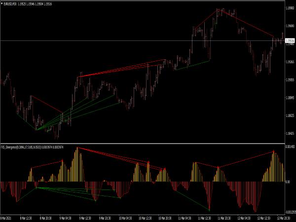 FX5 DEMA MACD Divergence Indicator