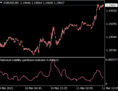 Historical Volatility Parkinson Indicator
