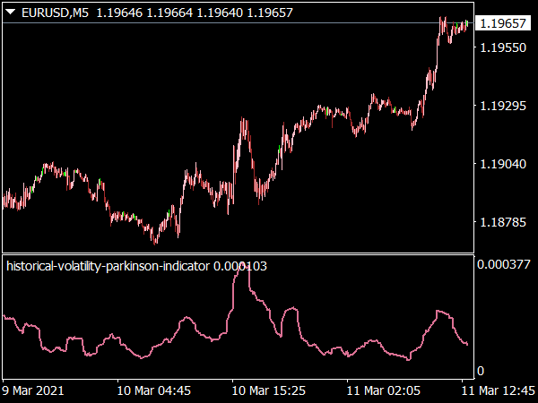 Historical Volatility Parkinson Indicator for MT4