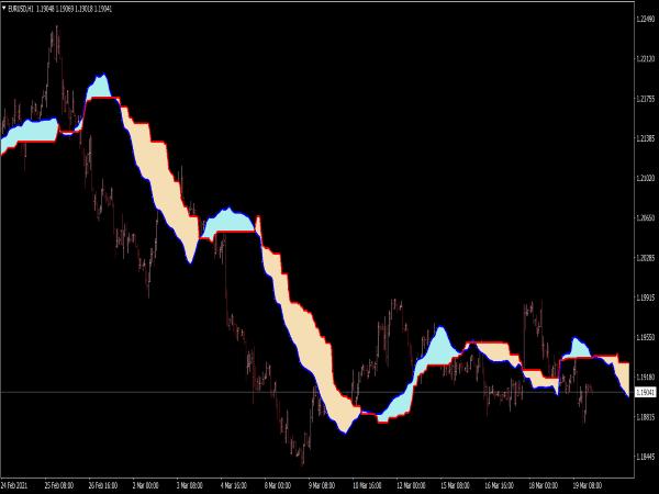 Ichimoku MTF Smoothed Indicator for MT4