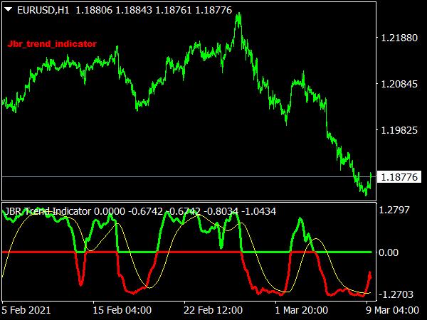 JBR Trend Indicator for MT4
