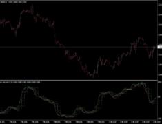 MACD Pivots Indicator MTF