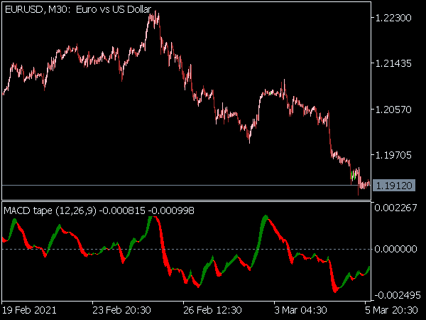 MACD Tape Indicator for MT5