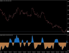 CCI Adaptive Smoothed Indicator
