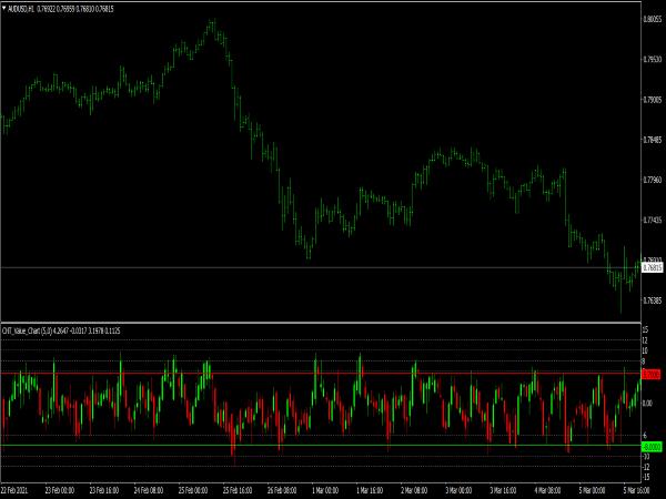 CHT Value Chart Indicator