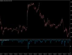 Correlations RSI to Price Indicator