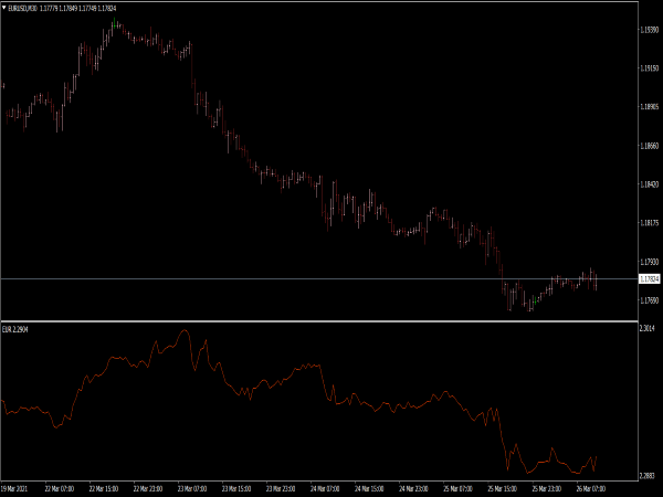Currency Strength Index Indicator
