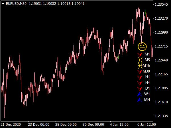 Ichimoku Trend Monitor Indicator for MT4