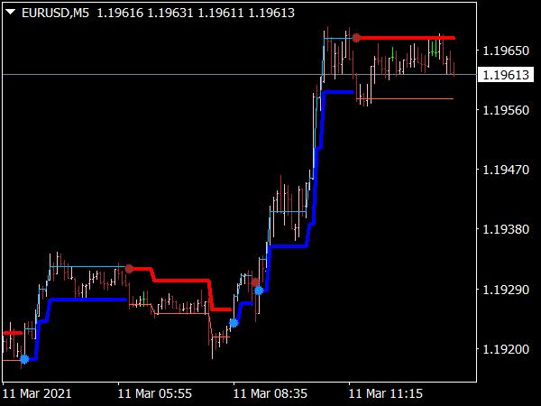 Intrepid Trend Direction Indicator