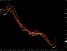Linear Regression Sketcher Indicator