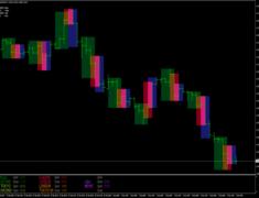 Market Profiles Indicator