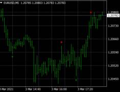 Pin Bar Buy Sell Indicator