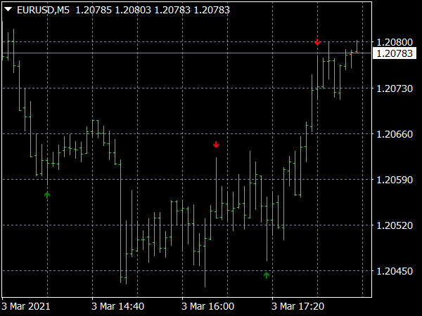 Pin Bar Buy Sell Indicator for MT4