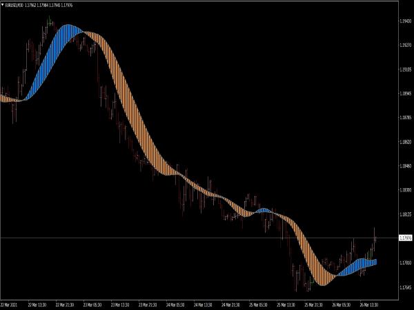 T3MA Ribbon Filled MTF Indicator