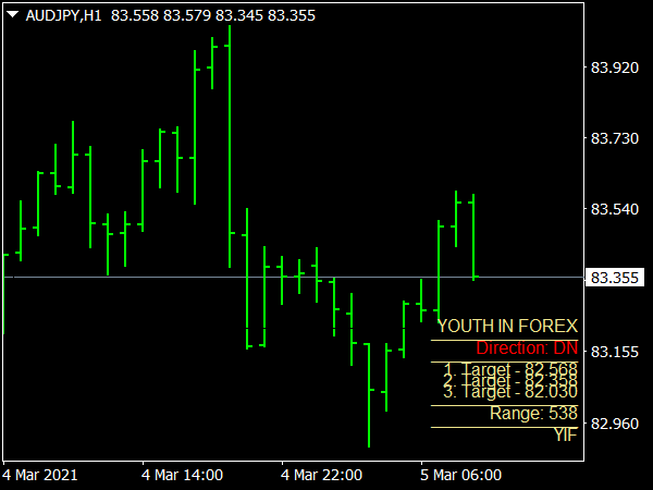 Youth in Forex Indicator
