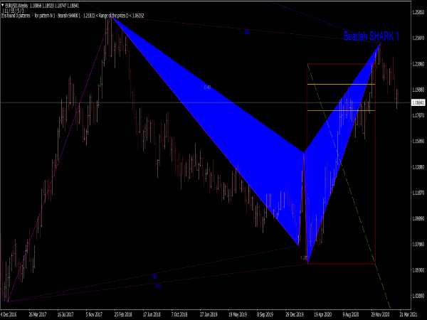 Zup Harmonic Pattern Indicator for MT4