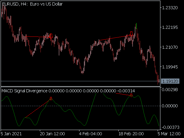 MACD Signal Divergence Indicator for MT5