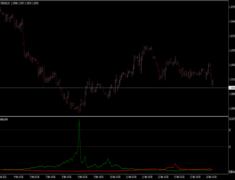 Peak Buy Sell Indicator