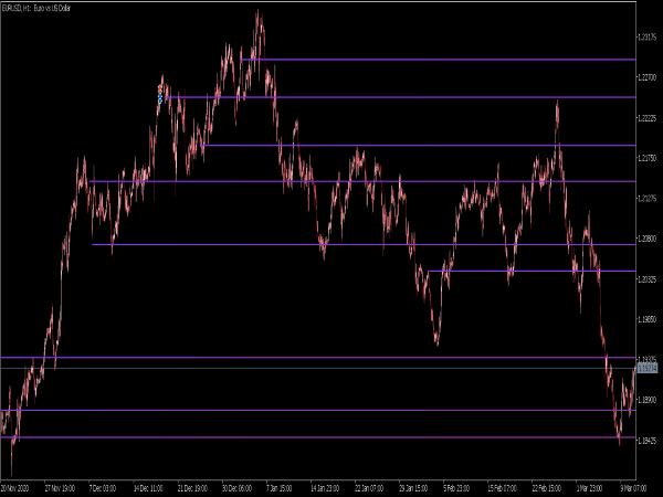 Peak Lines Indicator for MT5