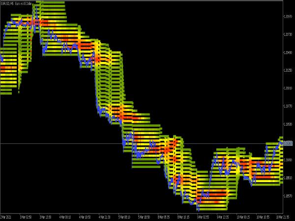 Price Heatmap Indicator for MT5