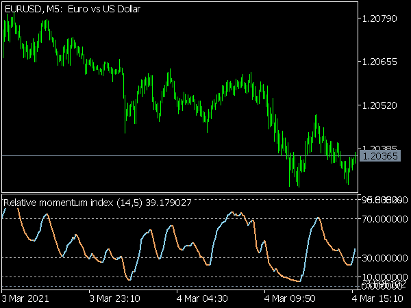 Relative Momentum Index (RMI) for MT5