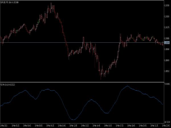 RSI MA (RSIMA) Indicator for MT5