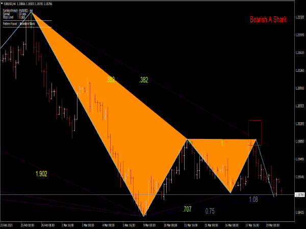 Shark Pattern Indicator