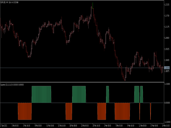 Squeeze Indicator for MT5