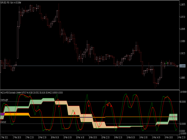 Stochastic MTF Buy Sell Indicator for MT5