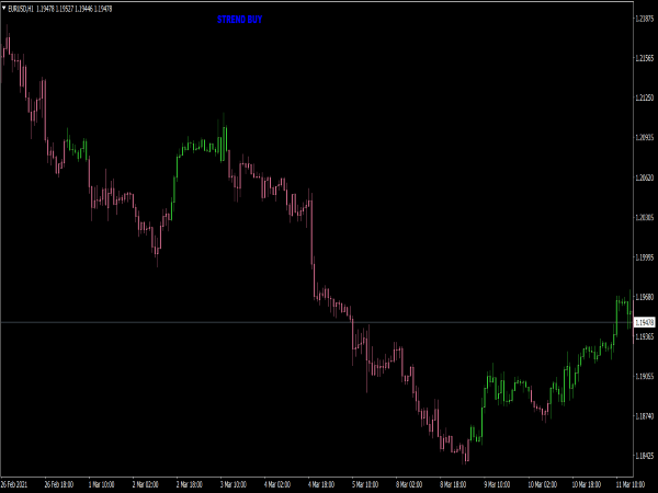 Supertrend Candles NRP MTF Indicator