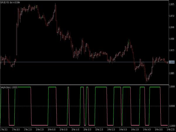 Swing Line Binary Indicator for MT5