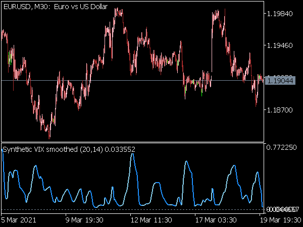 Synthetic VIX Smoothed Indicator for MT5