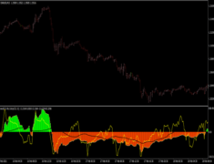 Trend CCI Indicator