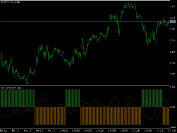 Trend Detection Index TDI Indicator for MT5