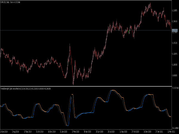 Trend Strength Jurik Smoothed RSI for MT5