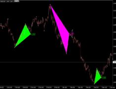 Triangle Pattern Indicator