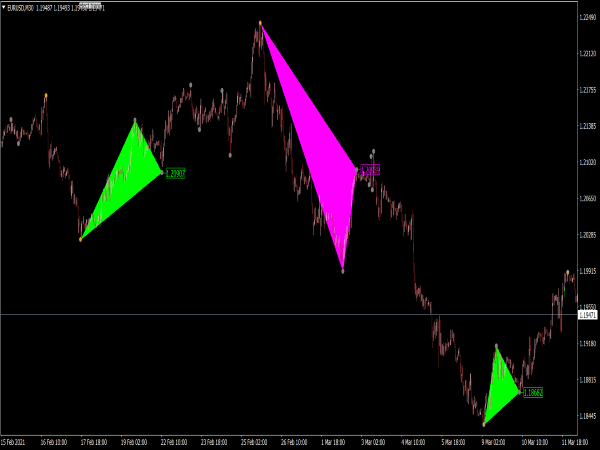 Triangle Pattern Indicator for MT4