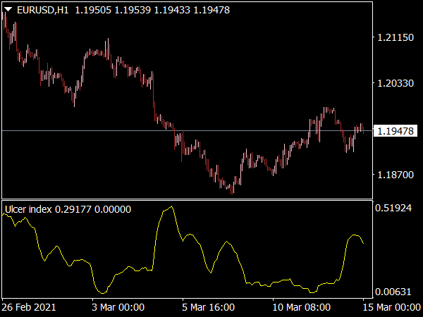 Ulcer Index Indicator for MT4
