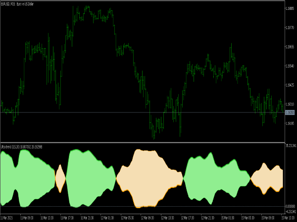 Ultra Trend Indicator for MT5
