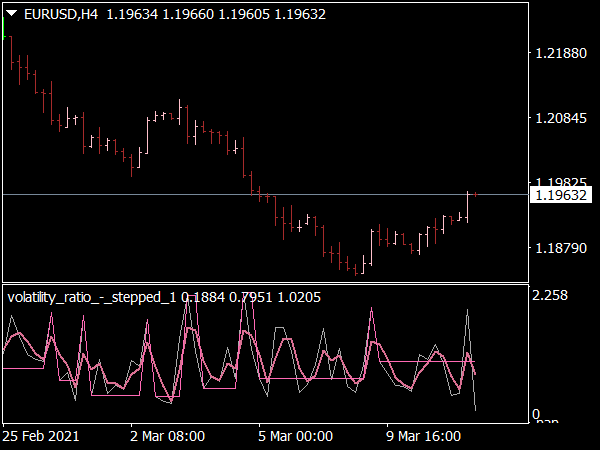Volatility Ratio Stepped Indicator for MT4