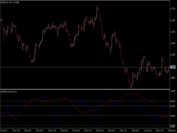 Wave Indicator for MT5