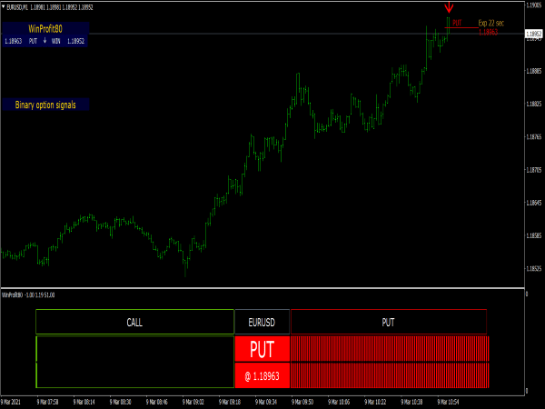 WinProfit80 V2 Indicator for Binary Options